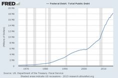 We Might As Well Face It – America Is Addicted To Debt - Deflation Market