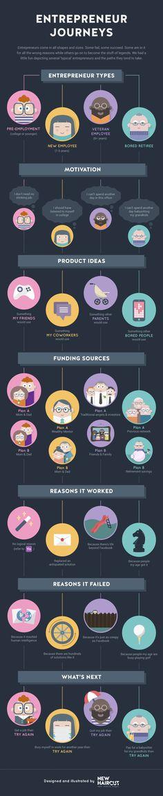 Entrepreneur Journeys #infographic #Entrepreneur #Startup