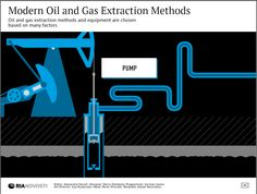 Modern Oil and Gas Extraction Methods