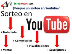Los consejos para hacer un sorteo en Youtube con éxito. Te ofrecemos todo lo necesario para realizar el sorteo de Youtube de forma correcta y original. Signs, Youtube, Shape, Create, Prize Draw, Tips, Shop Signs, Youtubers, Youtube Movies
