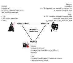triangle dramatique de Karpman - coaching lemotducoach.com