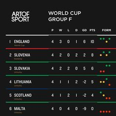 A win and England lead theirs qualifying group. Nice  #england #eng #threelions