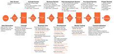 innovation process models | INNOVATION-PROCESS Software Strategy Model Framework Analysis ...