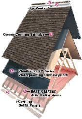 Learn more about the Owens Corning Total Protection Roofing System  SEVERE WEATHER ROOFING & RESTORATION, LLC 3307 South College Ave Suite 220 Fort Collins, CO 80526 Phone: 970-223-2455 Toll Free: 855-877-7721 Roof Restoration, Asphalt Shingles, Roof Covering, Roofing Systems, Severe Weather, Fort Collins, Outdoor Blanket, College, Learning