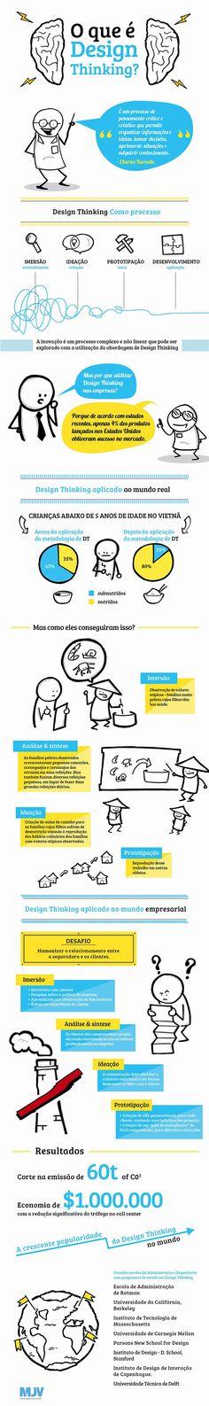 Informação é tudo, mas como temos muitos assuntos que precisamos conhecer, uma solução prática é criar um infográfico. Este post não só é um post de referências bacanas de infográficos, mas também … Confira as nossas recomendações!