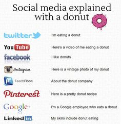 The difference between each social media site explained with a donut - who doesn't like a donut right? #b2b #feedsfloor #socialmedia #donuts