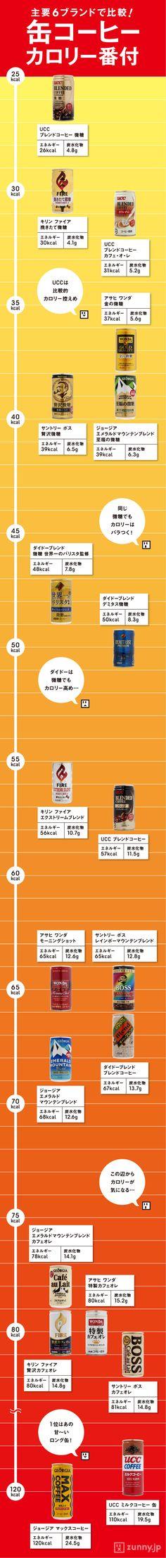 主要6ブランド 缶コーヒーカロリー番付 | ZUNNY インフォグラフィック・ニュース