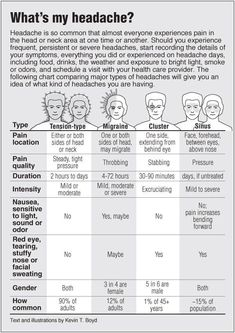 Information graphic about Headaches compared with links to acupressure for different types of headaches #naturalmigrainerelief