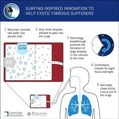 Salt water + Cystic Fibrosis - why it works