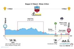 Infographic Stage 15 of the 2014 Tour de France (via @hetiskoers)