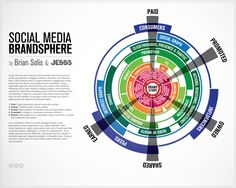 The social media brandsphere. Not entirely agree with the chosen model, but it looks cool!