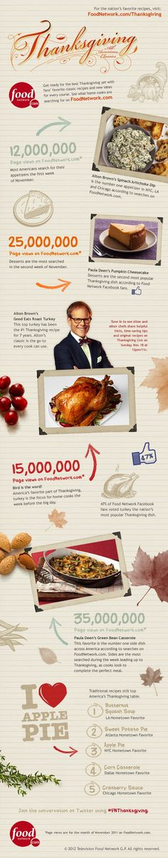 Everything you ever wanted to know about Thanksgiving, Food Network style!