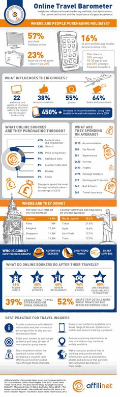 Online Travel Infographic