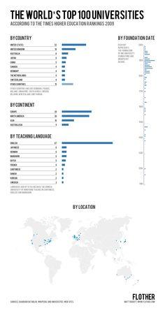 The world's top 100 Universities