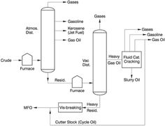 14 best crude oil refined petroleum products images on pinterest rh pinterest com