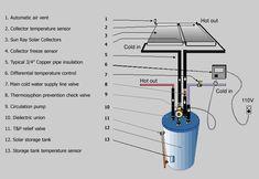 Solar System installation parts.