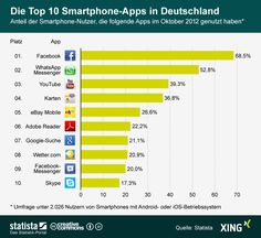 Die Grafik zeigt die Nutzeranteile der Top 10 #Smartphone-Apps in Deutschland. #statista #infografik