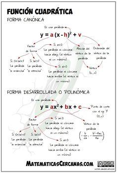 Physics Formulas, Physics And Mathematics, Algebra Worksheets, Maths Algebra, Go Math, Math For Kids, Math Sheets, Maths Solutions, Study Techniques