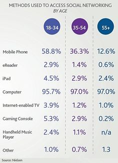 Great stats on mobile/social use via age groups. Read more: http://www.marketingprofs.com/charts/2012/7457/generation-c-is-the-new-gen-y-connected-and-social#ixzz1q9N6HJ7G?adref=Pinterest