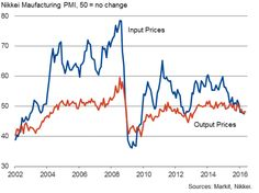 Japan flash manufacturing PMI signals steepening export-led downturn.(May 23rd 2016)