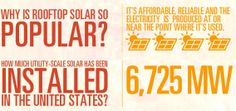 Go solar for reliable and affordable energy.
