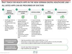 - The new digital health law in Germany – turning point or flash in the pan? Technical Documentation, Federal Agencies, Health App, Medical Prescription, Health Insurance, Life Science, Public Health, Turning, Law