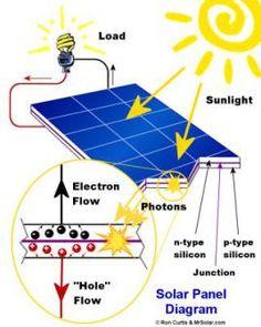 photoelectric Solar Energy For Home, Solar Energy Panels, Solar Panels For Home, Best Solar Panels, What Is Solar System, Solar Energy System, Solar Power Cost, Solar Electric System, Solar Panel Installation