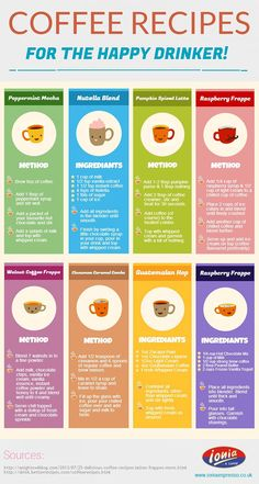 8 Creative Coffee Recipes Here's a way to change up your morning brew with eight creative coffee recipes including a Pumpkin Spiced Latte. Coffee Cafe, Coffee Drinks, Nyc Coffee, Coffee Shops, Barista, Coffee Infographic, Creative Coffee, Peppermint Mocha, Cream And Sugar