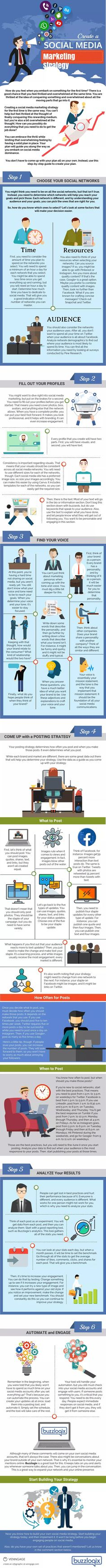 6 Steps to a Successful #SocialMedia #Marketing Strategy #Infographic