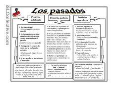 Diferenciación de usos de los pasados en español. #B2 #Pasados #Diferencias de…