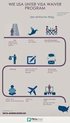 Wie USA Unter Visa Waiver Program - Infografiken von Solo Florentin. Visum-Center Frankfurt - ESTA Anmeldung