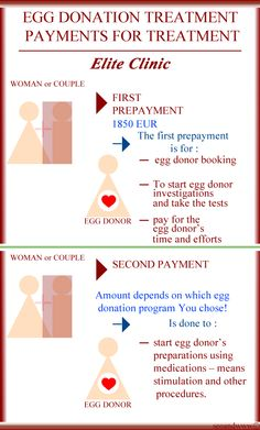 #Payments for Your #Egg #Donation #treatment in Elite Clinic