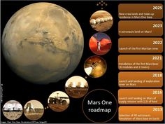 Mars One roadmap