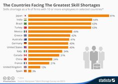 """World Economic Forum on Twitter: """"These countries are facing the greatest #skills shortages https://t.co/GJHGSrmGRG https://t.co/JuO7UlJjJz"""""""