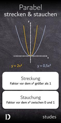 Eine #Parabel wird durch einen #Faktor vor dem x² in der #Funktionsgleichung gestreckt, der größer als 1 ist. Um die Parabel zu stauchen, muss dieser Faktor zwischen 0 und 1 groß sein.