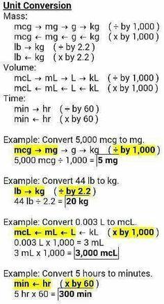 Unit Conversion Cheat sheet