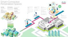 Cisco Smart+Connected Infographic