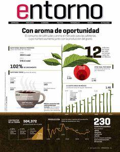 Café en México #infografia