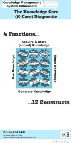 The 4 Functions and 12 Constructs that influence Knowledge Management