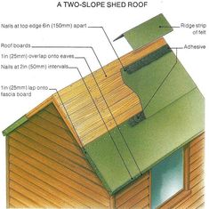 Types Of Roofing Materials Properties And Characteristics