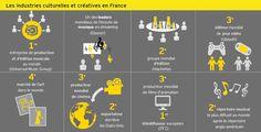 EY Panorama des industries culturelles et créatives - Les industries culturelles et créatives en France : des acteurs nationaux… d'envergure...