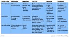 forrester-owned-earned-and-paid-media-grid-from-2009
