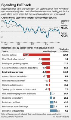 Gas savings aren't being spent yet. Retails sales fall in December: http://on.wsj.com/1BwBDxe