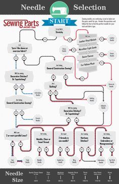 Sewing Machine Needle Guide  a great flow chart to help you pick the type of needle that best suits your project.