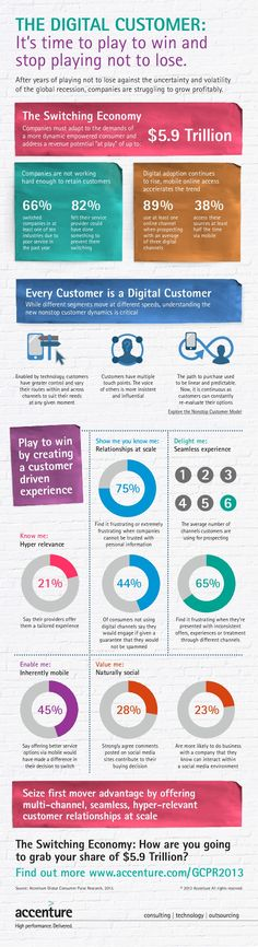 the-digital-customer-its-time-to-play-to-win-and-stop-playing-not-to-lose
