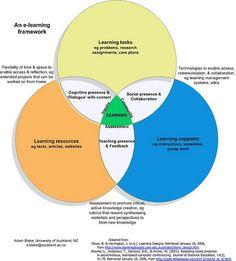 E-learning framework | Flickr - Photo Sharing!