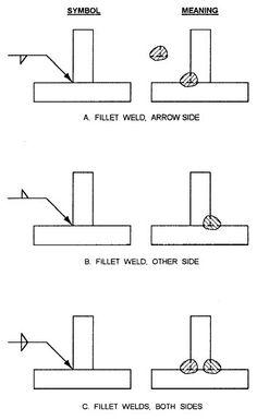 basic weld symbols welding symbols wiring diagram