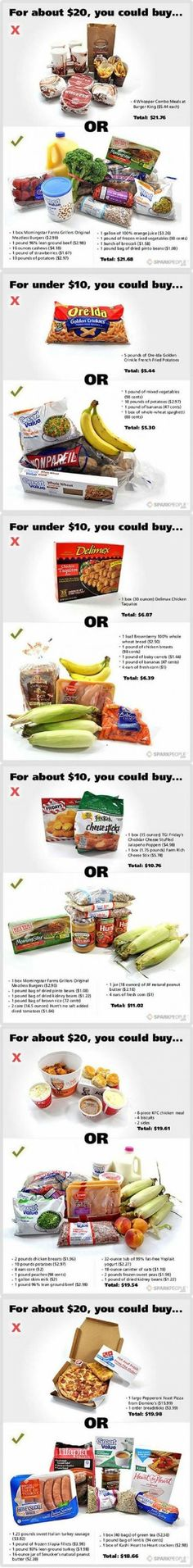 Food Cost  Comparisons