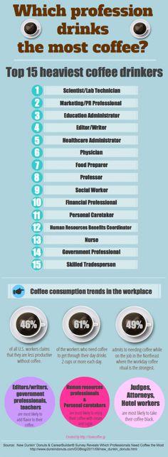 Quais profissionais mais bebem café?