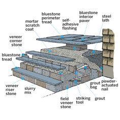 How to Clad Concrete Steps in Stone Overhaul your boring concrete porch with bluestone and natural-stone veneers Patio Steps, Cement Steps, Outdoor Steps, Concrete Front Steps, Paver Walkway, Patio Flooring, Flagstone Patio, Diy Patio, Front Porch Steps